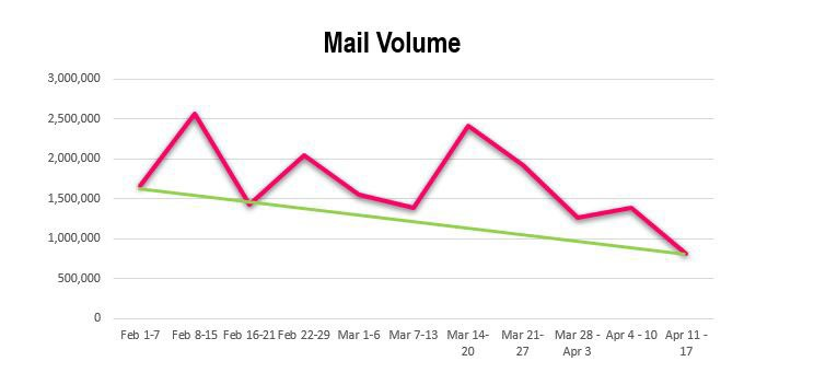 Don't ignore direct mail. You'r customers don't!
